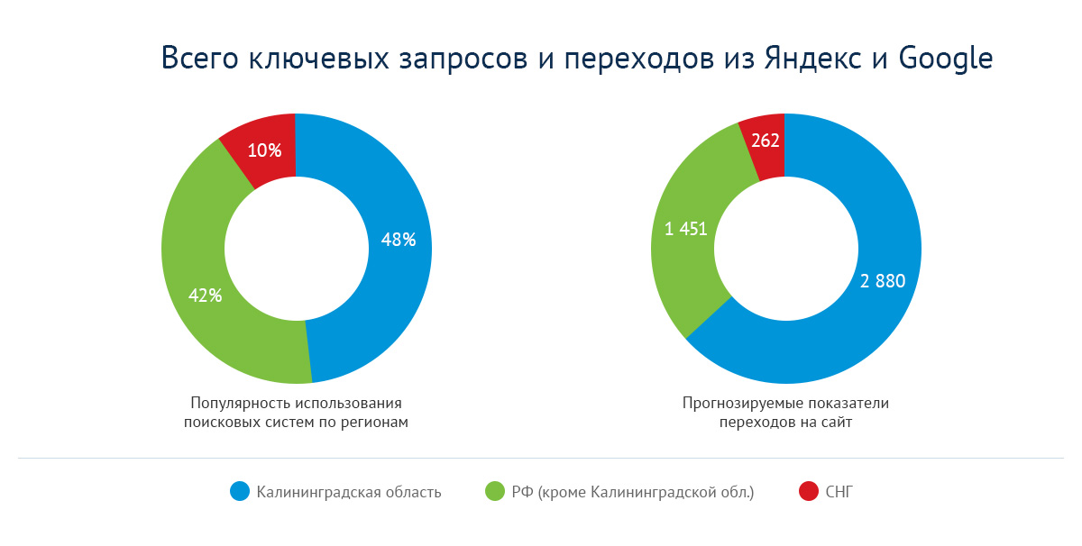 Популярность использования поисковых систем и переходы по запросам новостроек в Калининграде