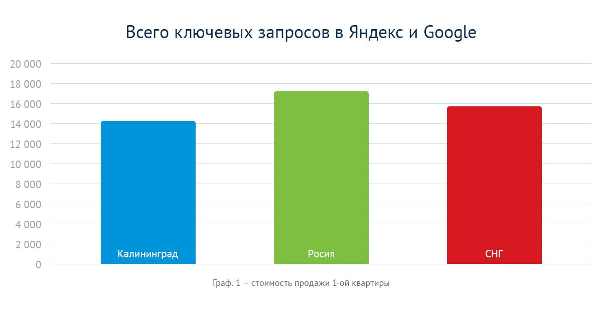 Количество ключевых запросов по новостройкам в Калининграде