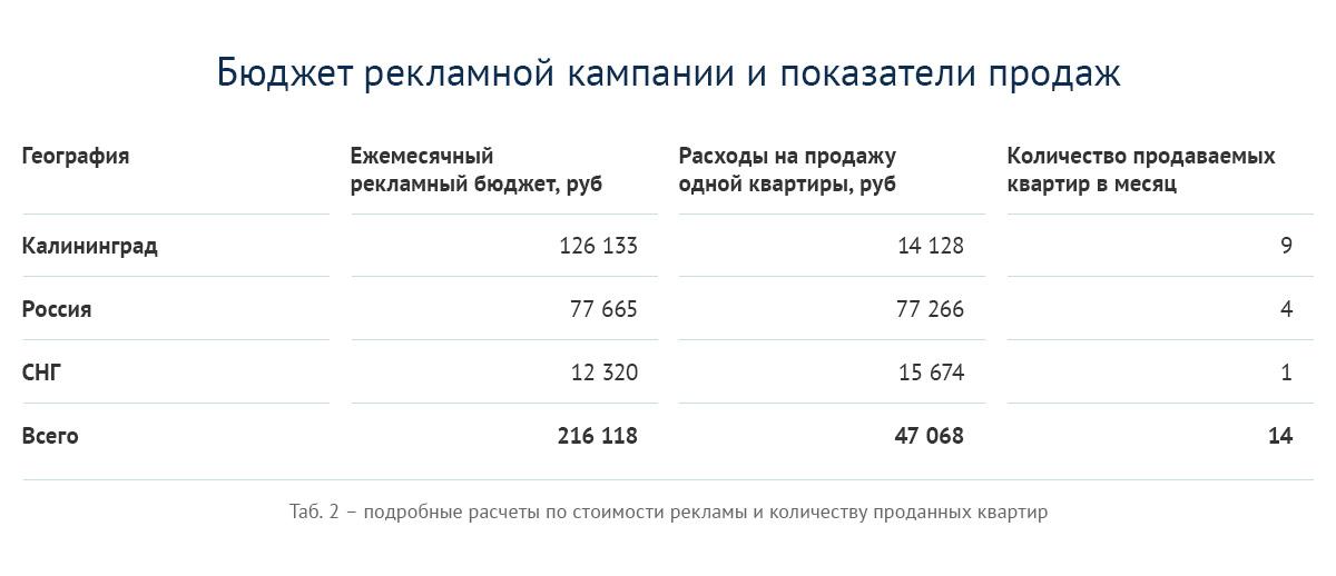 Бюджет на рекламы и показатели продаж новостроек в Калининграде