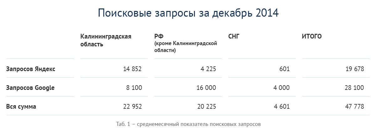 Поисковые запросы по новостройкам Калининграда