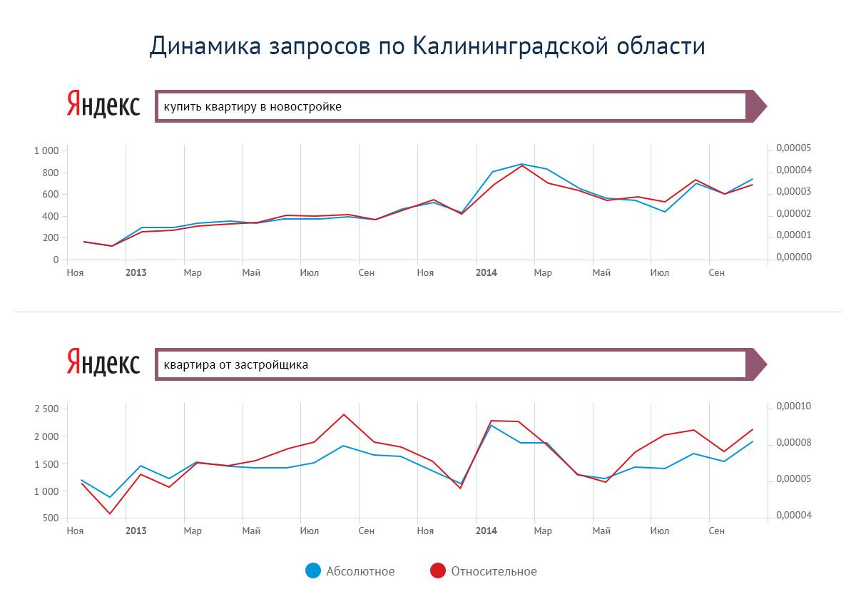 Динамика запросов новостроек в Калининграде