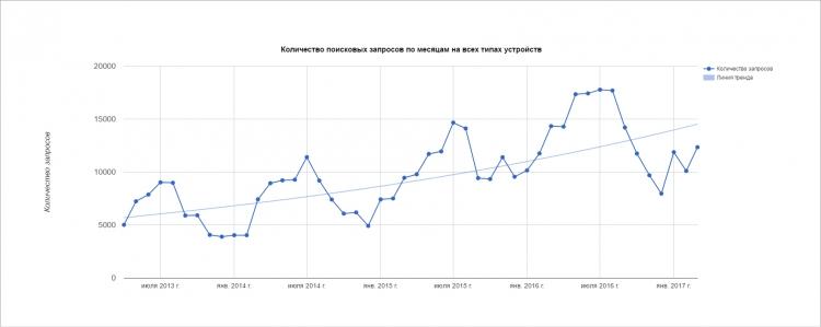 Общая динамика поисковых запросов в Калининграде