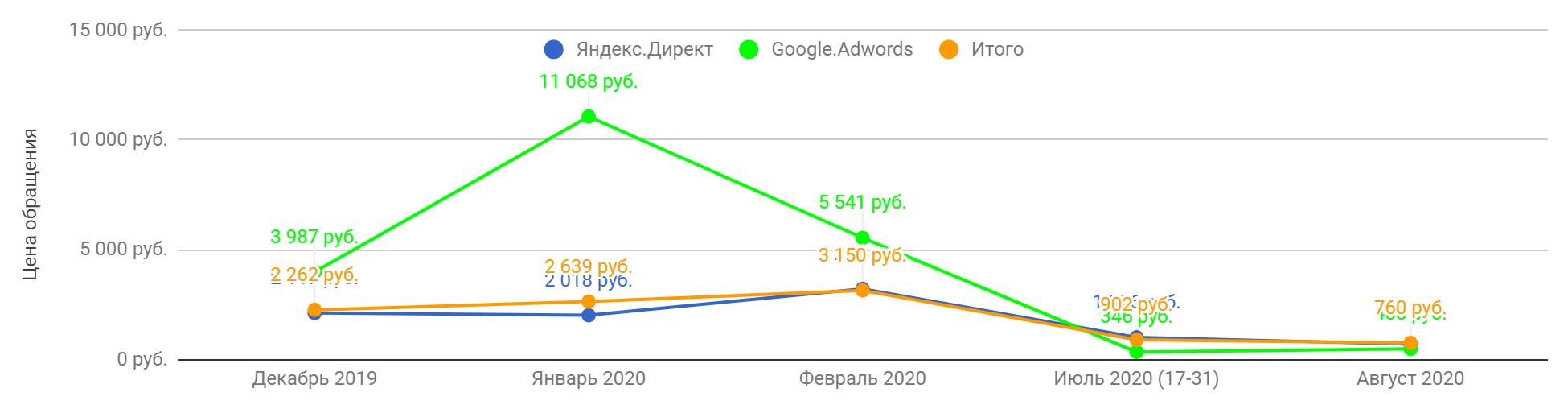 График снижения стоимости заявки